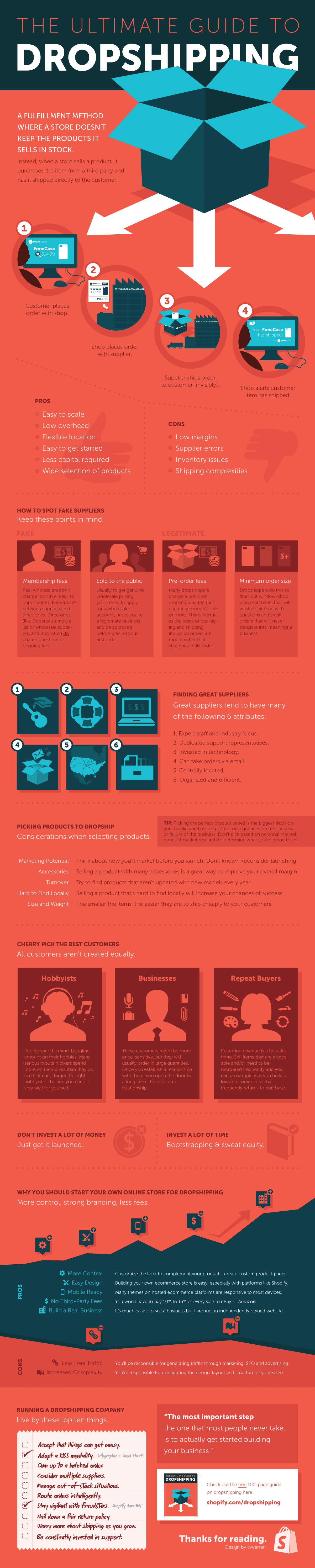 drop shipping infographic